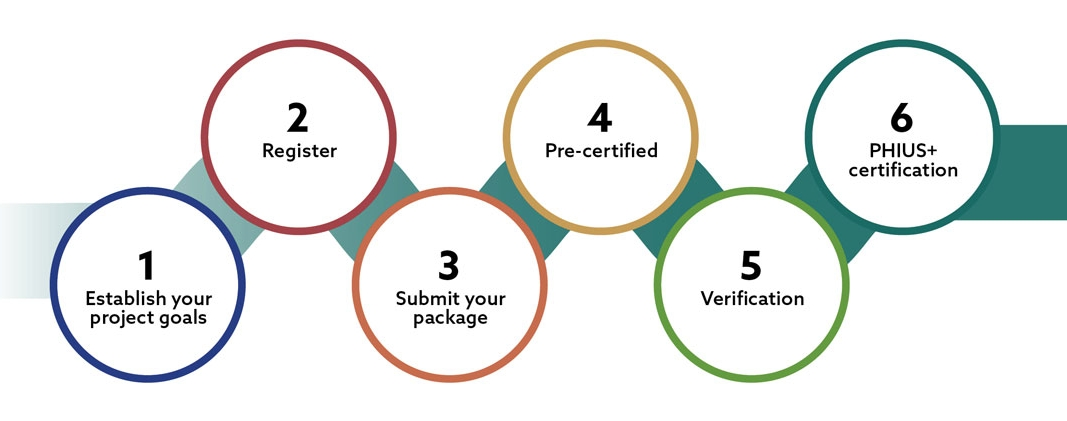 Six Steps to PHIUS+ Certification | PHIUS Commercial